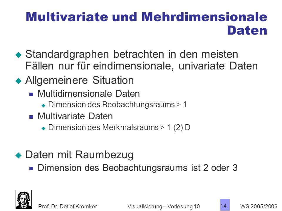 Prof. Dr. Detlef Krömker WS 2005/2006 14 Visualisierung – Vorlesung 10 Multivariate und Mehrdimensionale Daten Standardgraphen betrachten in den meist