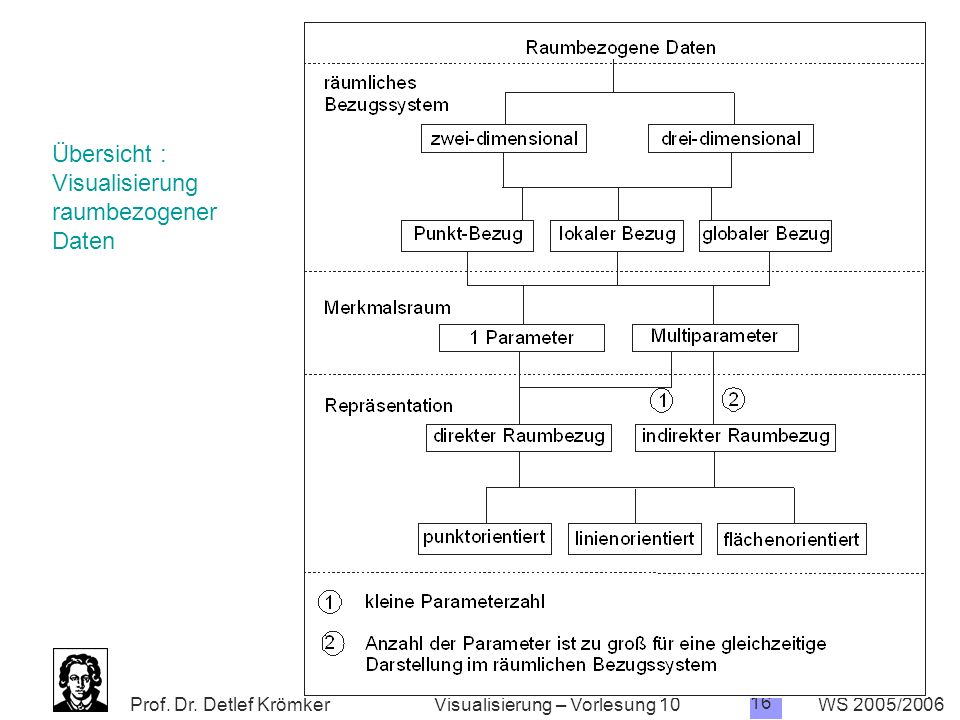 Prof. Dr. Detlef Krömker WS 2005/2006 16 Visualisierung – Vorlesung 10 Systematik Übersicht : Visualisierung raumbezogener Daten