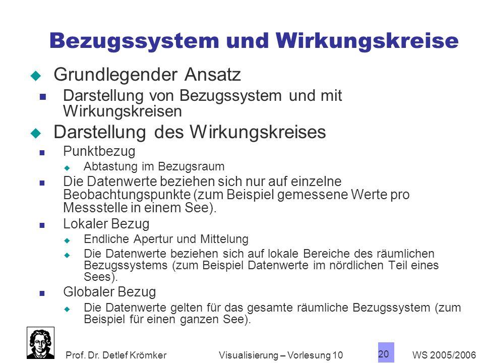 Prof. Dr. Detlef Krömker WS 2005/2006 20 Visualisierung – Vorlesung 10 Bezugssystem und Wirkungskreise Grundlegender Ansatz Darstellung von Bezugssyst
