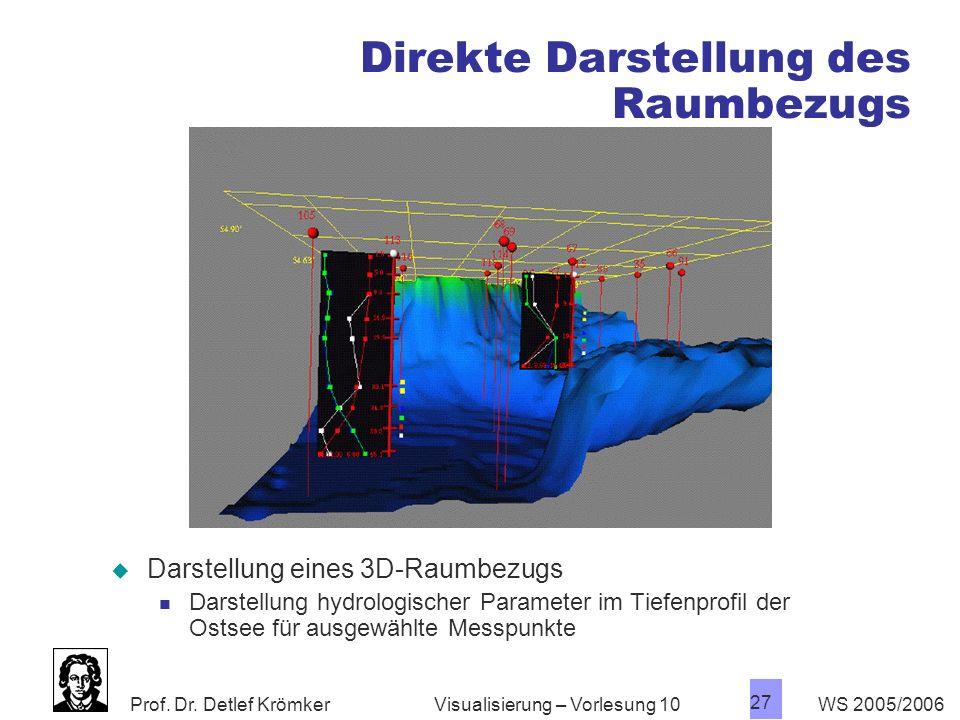 Prof. Dr. Detlef Krömker WS 2005/2006 27 Visualisierung – Vorlesung 10 Direkte Darstellung des Raumbezugs Darstellung eines 3D-Raumbezugs Darstellung