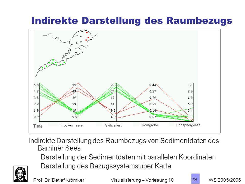 Prof. Dr. Detlef Krömker WS 2005/2006 29 Visualisierung – Vorlesung 10 Indirekte Darstellung des Raumbezugs Tiefe TrockenmasseGlühverlust KorngrößePho