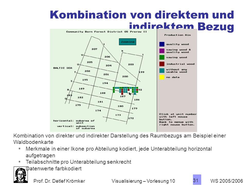 Prof. Dr. Detlef Krömker WS 2005/2006 31 Visualisierung – Vorlesung 10 Kombination von direktem und indirektem Bezug Kombination von direkter und indi