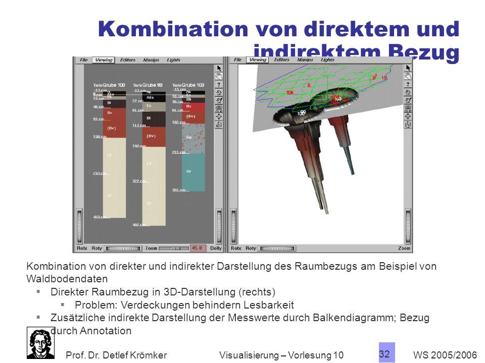 Prof. Dr. Detlef Krömker WS 2005/2006 32 Visualisierung – Vorlesung 10 Kombination von direktem und indirektem Bezug Kombination von direkter und indi