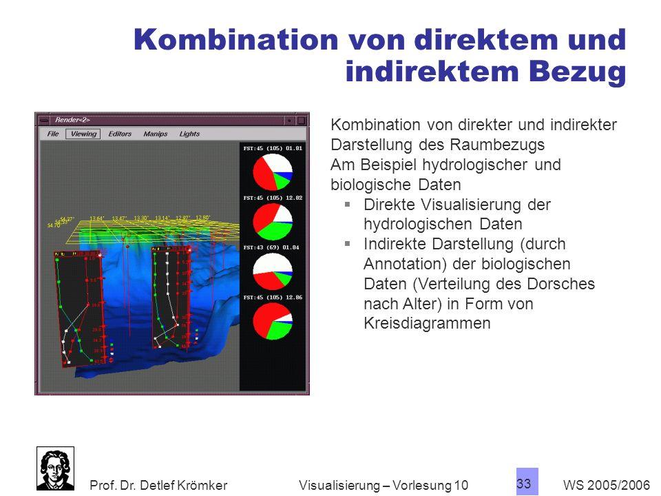 Prof. Dr. Detlef Krömker WS 2005/2006 33 Visualisierung – Vorlesung 10 Kombination von direktem und indirektem Bezug Kombination von direkter und indi