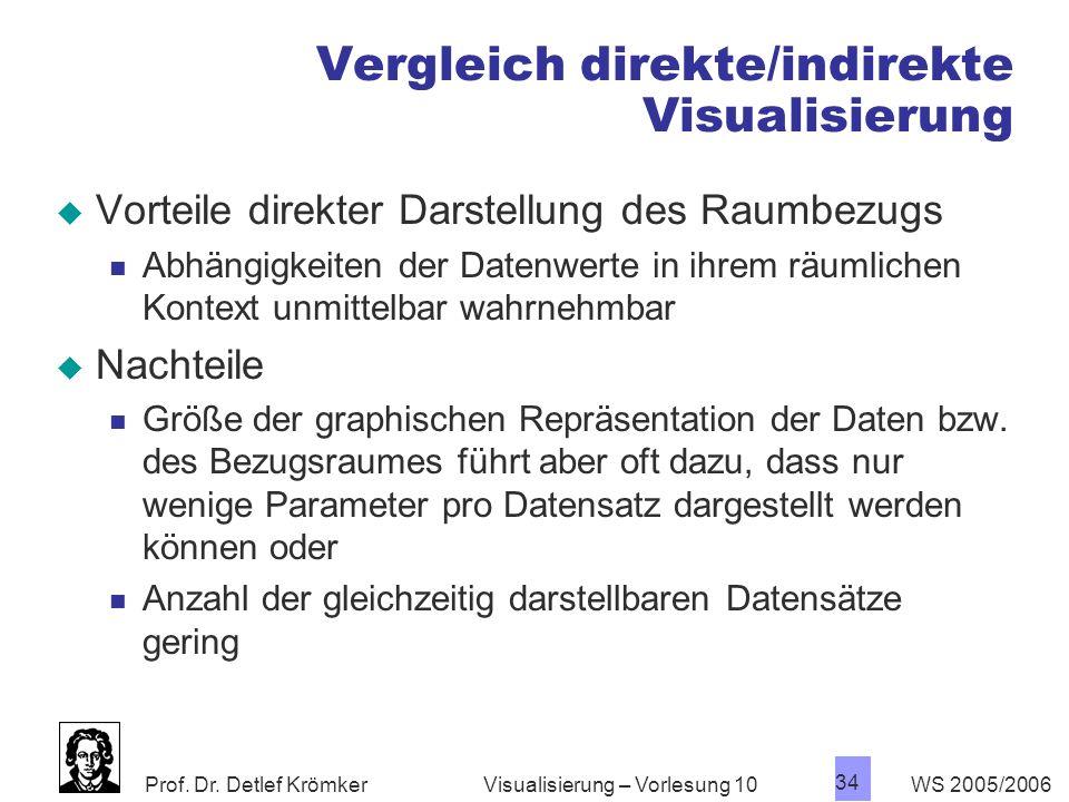 Prof. Dr. Detlef Krömker WS 2005/2006 34 Visualisierung – Vorlesung 10 Vergleich direkte/indirekte Visualisierung Vorteile direkter Darstellung des Ra