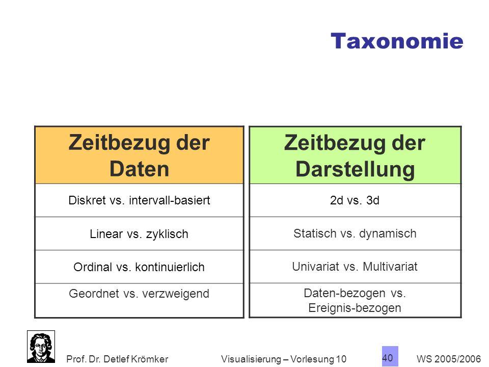 Prof. Dr. Detlef Krömker WS 2005/2006 40 Visualisierung – Vorlesung 10 Zeitbezug der Daten Diskret vs. intervall-basiert Linear vs. zyklisch Ordinal v