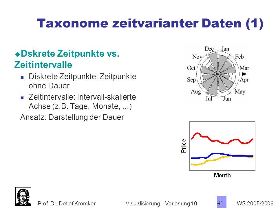Prof. Dr. Detlef Krömker WS 2005/2006 41 Visualisierung – Vorlesung 10 Taxonome zeitvarianter Daten (1) Dskrete Zeitpunkte vs. Zeitintervalle Diskrete