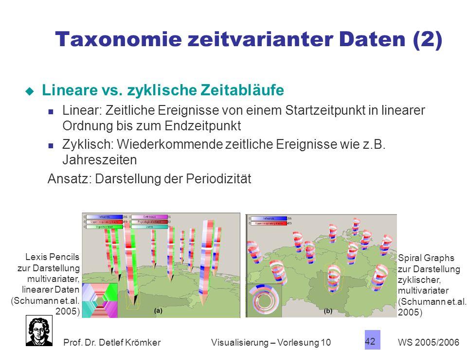 Prof. Dr. Detlef Krömker WS 2005/2006 42 Visualisierung – Vorlesung 10 Taxonomie zeitvarianter Daten (2) Lineare vs. zyklische Zeitabläufe Linear: Zei