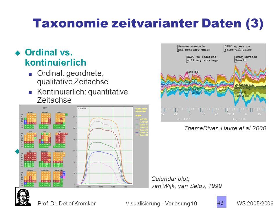 Prof. Dr. Detlef Krömker WS 2005/2006 43 Visualisierung – Vorlesung 10 Taxonomie zeitvarianter Daten (3) Ordinal vs. kontinuierlich Ordinal: geordnete