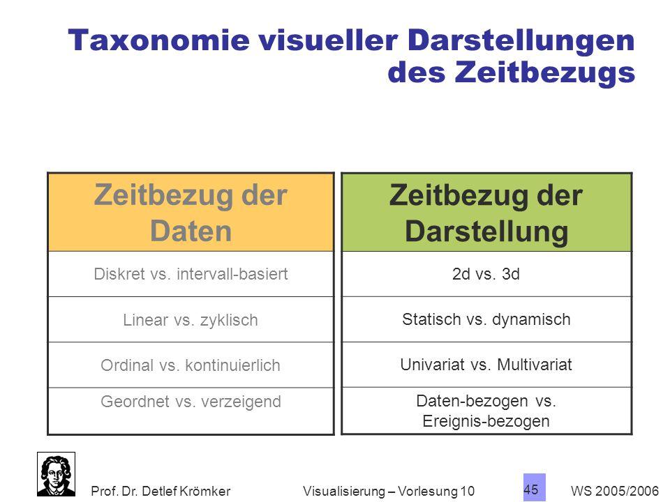 Prof. Dr. Detlef Krömker WS 2005/2006 45 Visualisierung – Vorlesung 10 Zeitbezug der Daten Diskret vs. intervall-basiert Linear vs. zyklisch Ordinal v