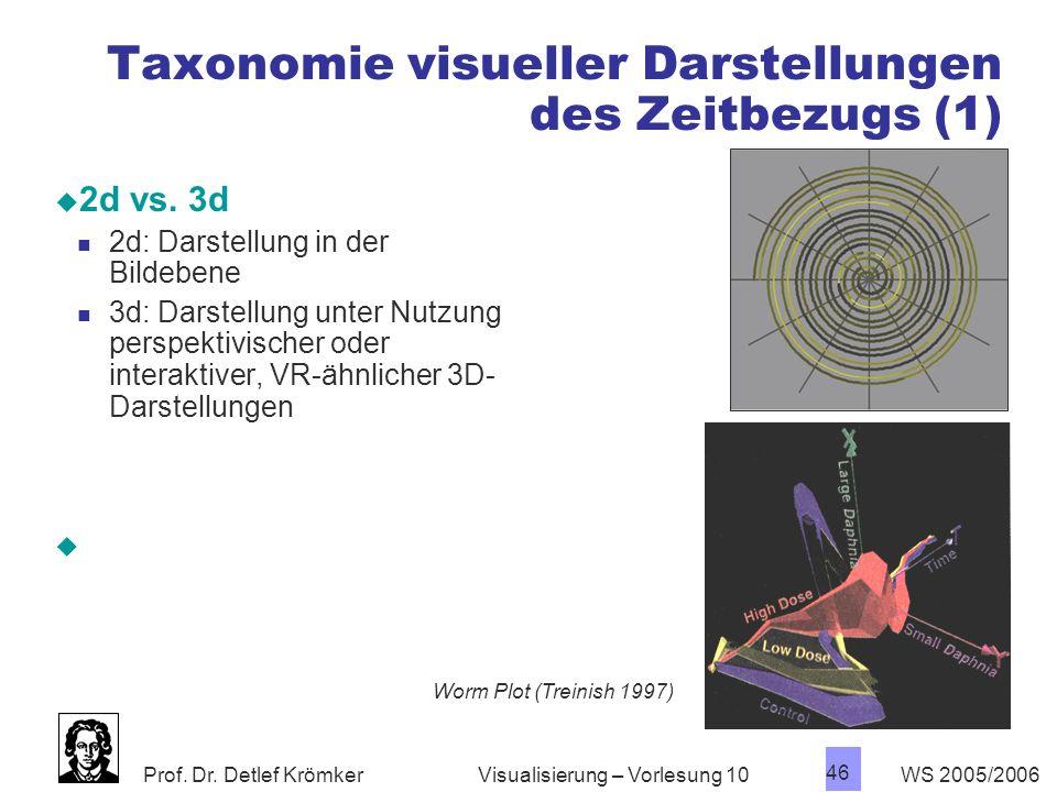 Prof. Dr. Detlef Krömker WS 2005/2006 46 Visualisierung – Vorlesung 10 Taxonomie visueller Darstellungen des Zeitbezugs (1) 2d vs. 3d 2d: Darstellung