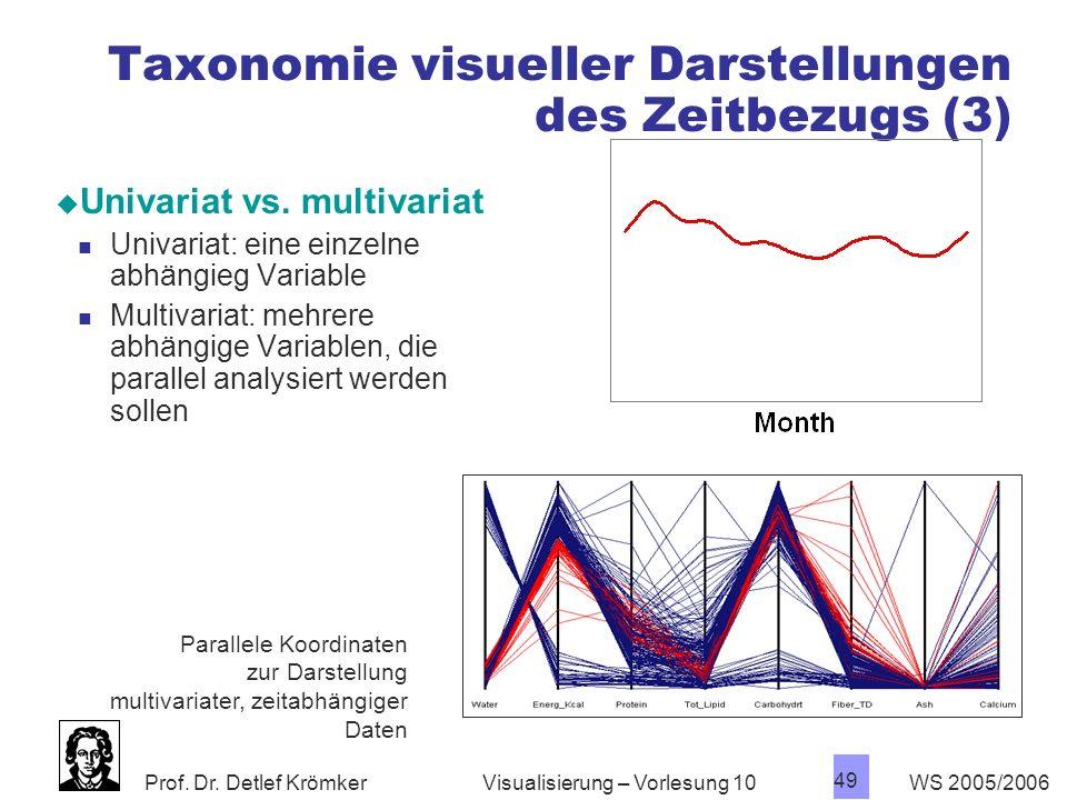 Prof. Dr. Detlef Krömker WS 2005/2006 49 Visualisierung – Vorlesung 10 Taxonomie visueller Darstellungen des Zeitbezugs (3) Univariat vs. multivariat
