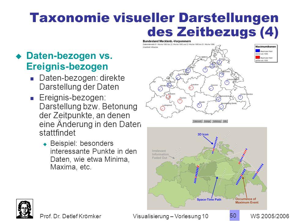 Prof. Dr. Detlef Krömker WS 2005/2006 50 Visualisierung – Vorlesung 10 Taxonomie visueller Darstellungen des Zeitbezugs (4) Daten-bezogen vs. Ereignis
