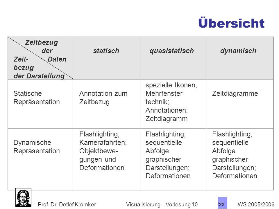 Prof. Dr. Detlef Krömker WS 2005/2006 55 Visualisierung – Vorlesung 10 Zeitbezug der Zeit- Daten bezug der Darstellung statisch quasistatisch dynamisc
