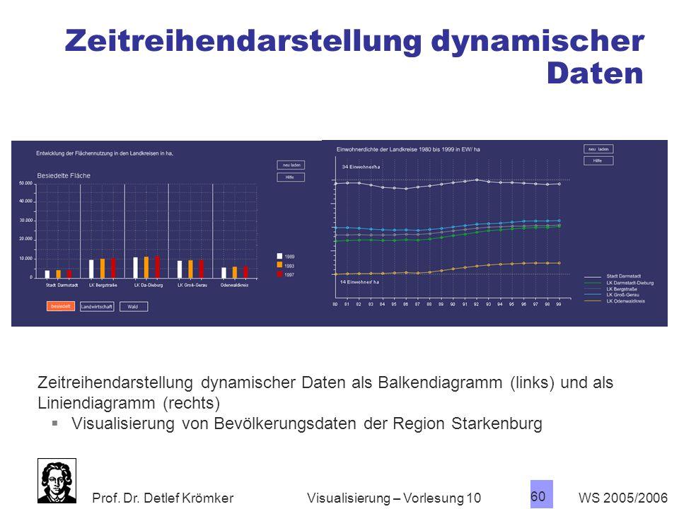 Prof. Dr. Detlef Krömker WS 2005/2006 60 Visualisierung – Vorlesung 10 Zeitreihendarstellung dynamischer Daten Zeitreihendarstellung dynamischer Daten