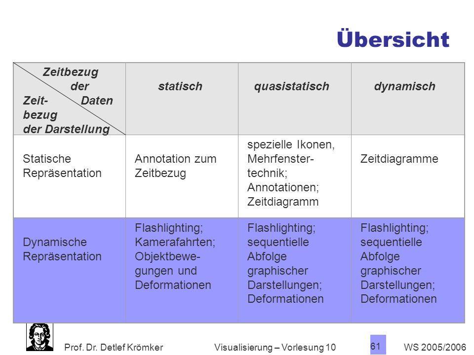 Prof. Dr. Detlef Krömker WS 2005/2006 61 Visualisierung – Vorlesung 10 Zeitbezug der Zeit- Daten bezug der Darstellung statisch quasistatisch dynamisc