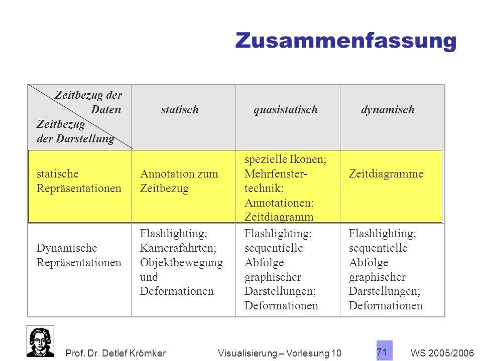 Prof. Dr. Detlef Krömker WS 2005/2006 71 Visualisierung – Vorlesung 10 Zeitbezug der Daten Zeitbezug der Darstellung statisch quasistatisch dynamisch