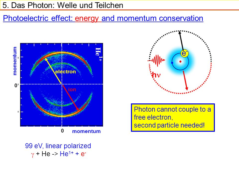 5. Das Photon: Welle und Teilchen Photoelectric effect: energy and momentum conservation h e-e- Photon cannot couple to a free electron, second partic
