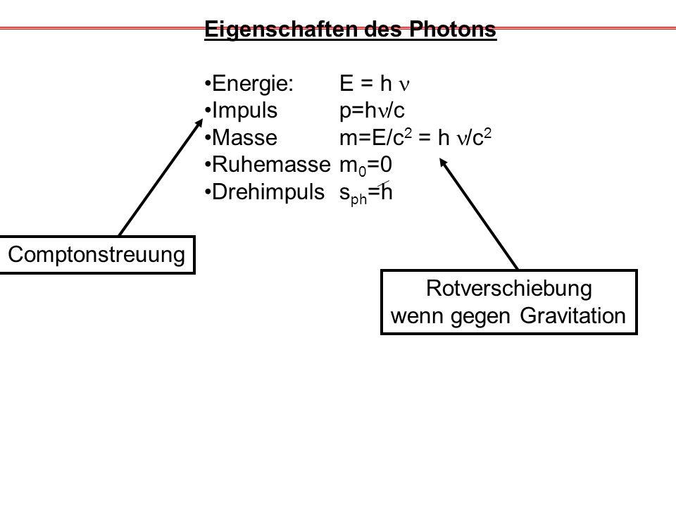 Eigenschaften des Photons Energie: E = h Impuls p=h /c Masse m=E/c 2 = h /c 2 Ruhemassem 0 =0 Drehimpuls s ph =h Comptonstreuung Rotverschiebung wenn gegen Gravitation