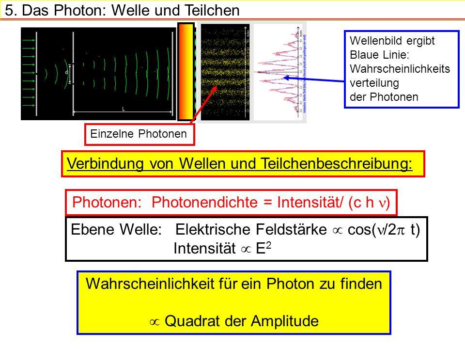5. Das Photon: Welle und Teilchen Einzelne Photonen Wellenbild ergibt Blaue Linie: Wahrscheinlichkeits verteilung der Photonen Ebene Welle: Elektrisch