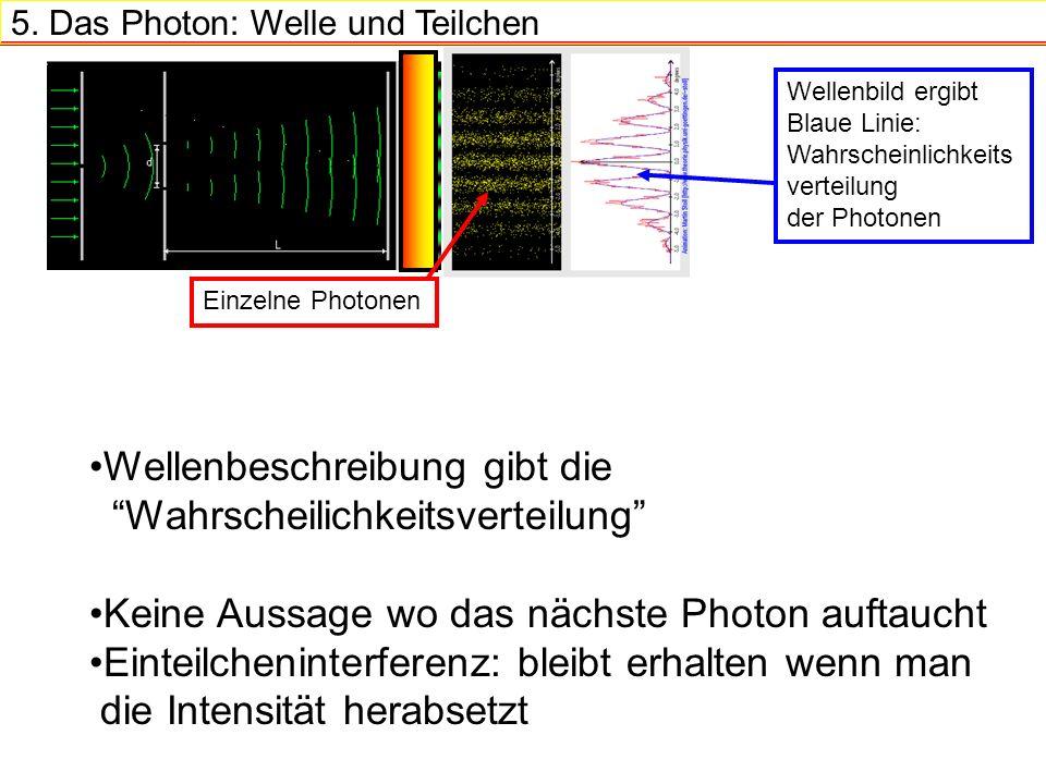 5. Das Photon: Welle und Teilchen Einzelne Photonen Wellenbild ergibt Blaue Linie: Wahrscheinlichkeits verteilung der Photonen Wellenbeschreibung gibt
