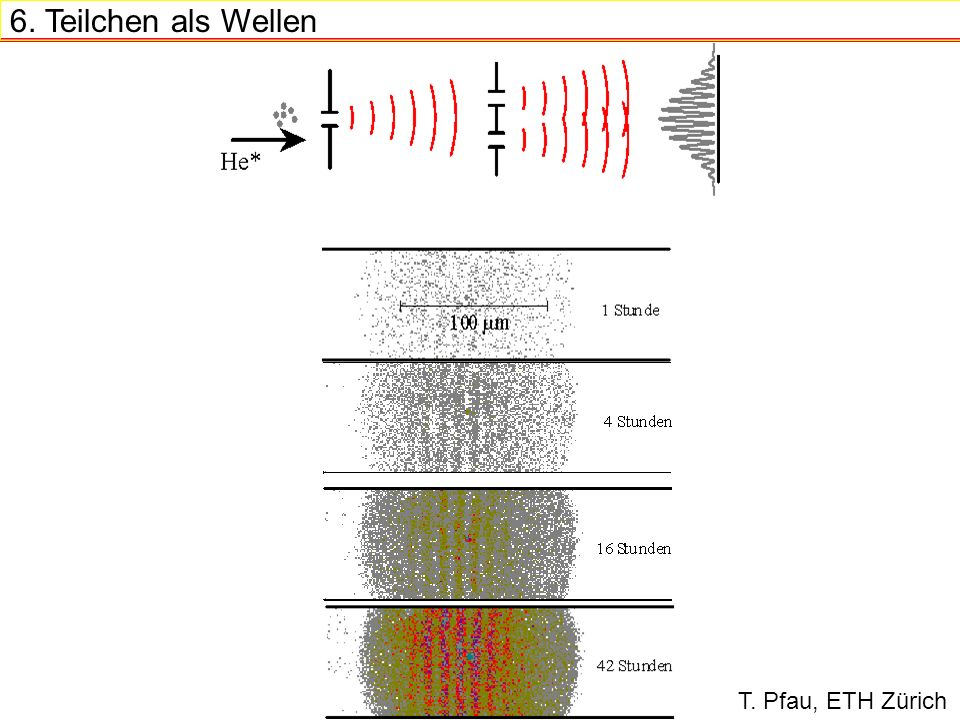 6. Teilchen als Wellen T. Pfau, ETH Zürich