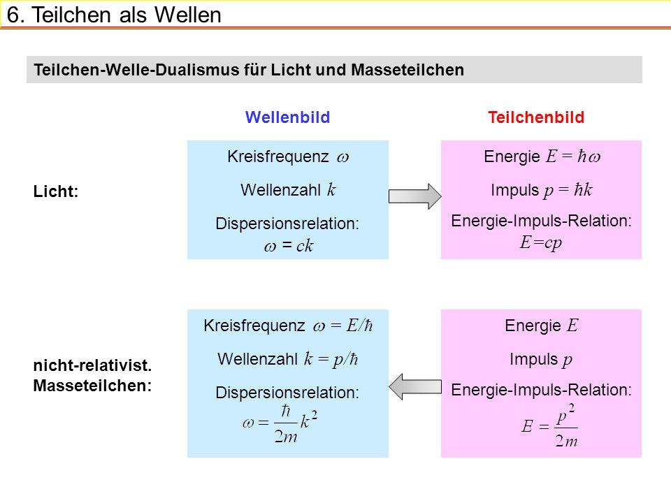 6. Teilchen als Wellen Teilchen-Welle-Dualismus für Licht und Masseteilchen Kreisfrequenz Wellenzahl k Dispersionsrelation: = ck Energie E = ћ Impuls