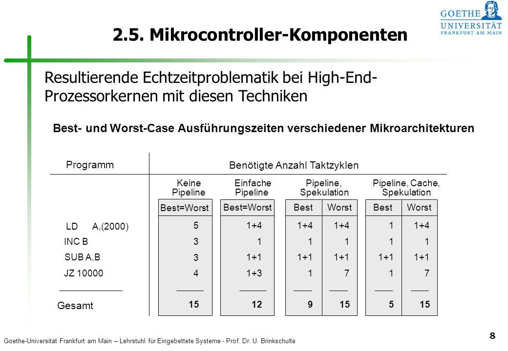 Goethe-Universität Frankfurt am Main – Lehrstuhl für Eingebettete Systeme - Prof. Dr. U. Brinkschulte 8 LD A,(2000) INC B SUB A,B JZ 10000 Gesamt 5 3