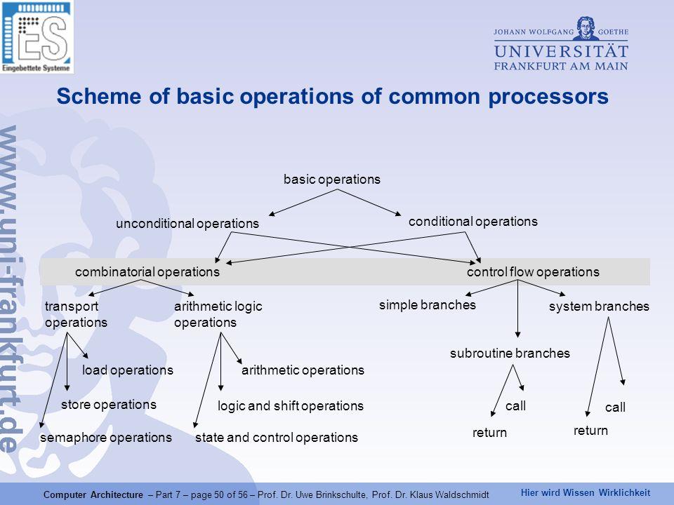 Hier wird Wissen Wirklichkeit Computer Architecture – Part 7 – page 50 of 56 – Prof. Dr. Uwe Brinkschulte, Prof. Dr. Klaus Waldschmidt Scheme of basic