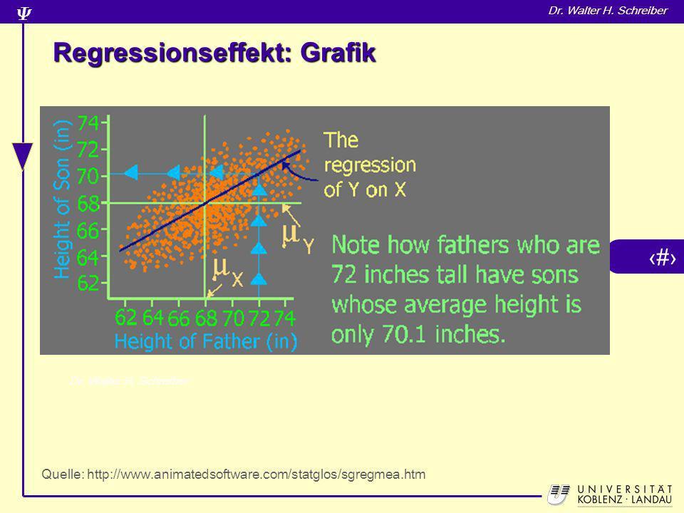 6 Dr. Walter H. Schreiber Regressionseffekt: Grafik Quelle: http://www.animatedsoftware.com/statglos/sgregmea.htm
