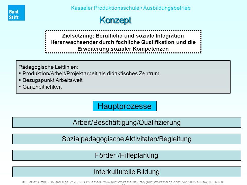 Konzept © BuntStift GmbH Holländische Str. 208 34127 Kassel www.buntstift-kassel.de info@buntstift-kassel.de fon: 0561/983 53-0 fax: 0561/89 03 52 Kas