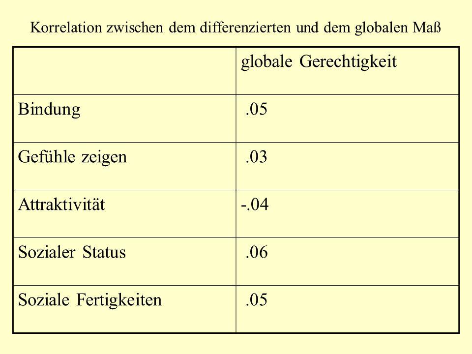 Korrelation zwischen dem differenzierten und dem globalen Maß globale Gerechtigkeit Bindung.05 Gefühle zeigen.03 Attraktivität-.04 Sozialer Status.06