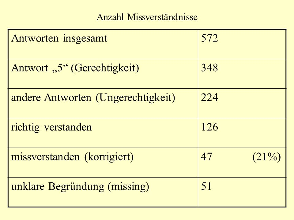 Anzahl Missverständnisse Antworten insgesamt572 Antwort 5 (Gerechtigkeit)348 andere Antworten (Ungerechtigkeit)224 richtig verstanden126 missverstande