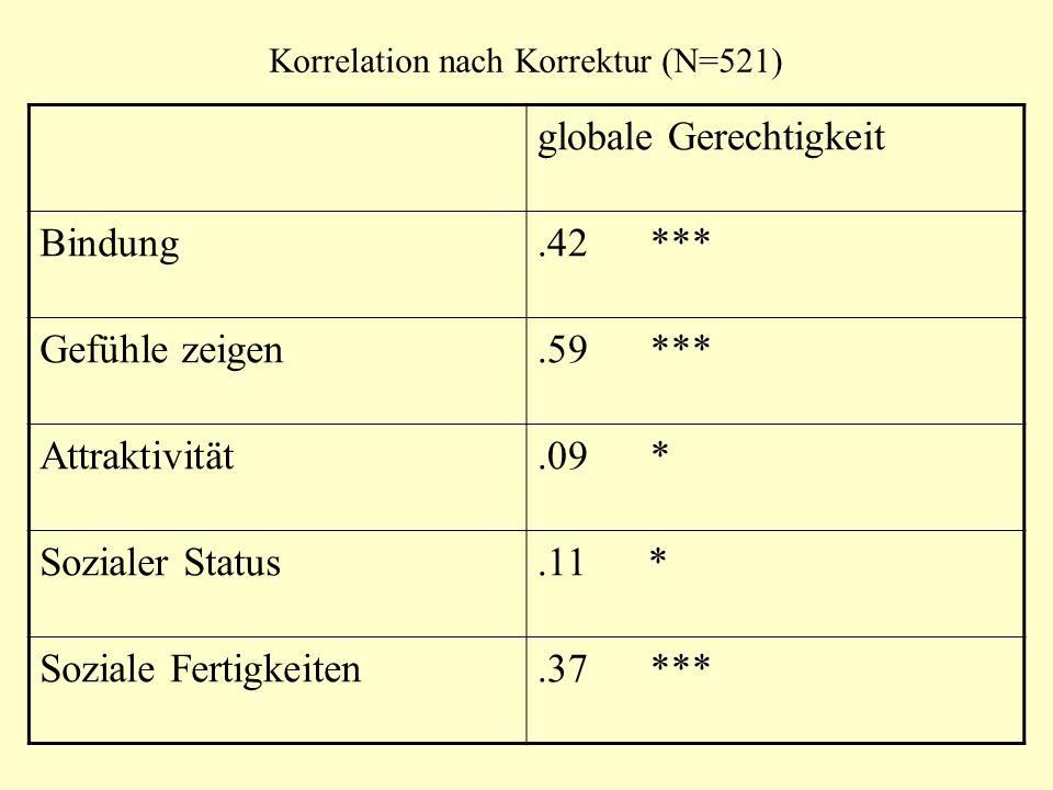 Korrelation nach Korrektur (N=521) globale Gerechtigkeit Bindung.42 *** Gefühle zeigen.59 *** Attraktivität.09 * Sozialer Status.11 * Soziale Fertigke