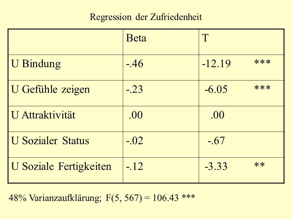 Regression der Zufriedenheit BetaT U Bindung-.46-12.19 *** U Gefühle zeigen-.23 -6.05 *** U Attraktivität.00 U Sozialer Status-.02 -.67 U Soziale Fert