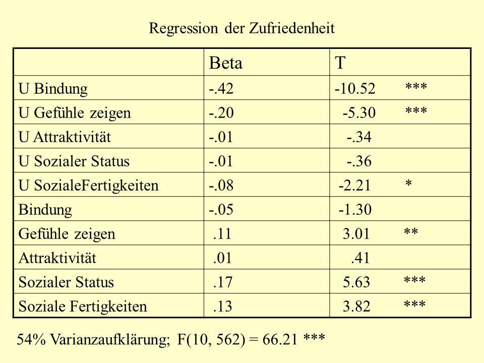 Regression der Zufriedenheit BetaT U Bindung-.42-10.52 *** U Gefühle zeigen-.20 -5.30 *** U Attraktivität-.01 -.34 U Sozialer Status-.01 -.36 U Sozial