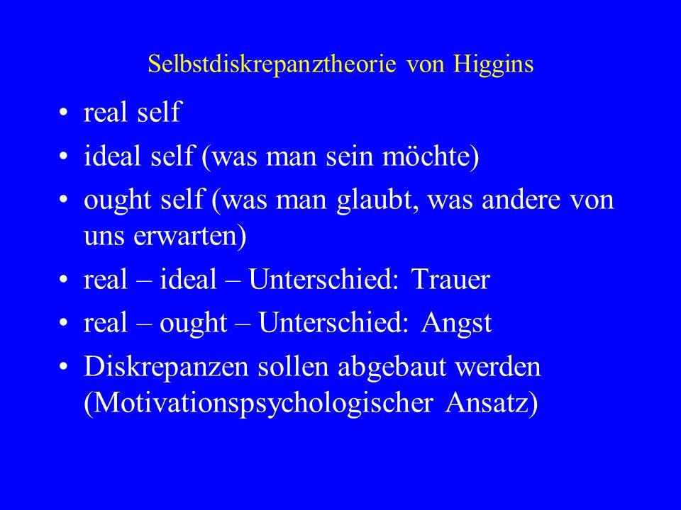 Selbstdiskrepanztheorie von Higgins real self ideal self (was man sein möchte) ought self (was man glaubt, was andere von uns erwarten) real – ideal –