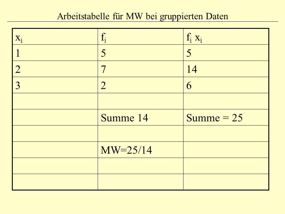 Arbeitstabelle für MW bei gruppierten Daten xixi fifi f i x i 155 2714 326 Summe 14Summe = 25 MW=25/14