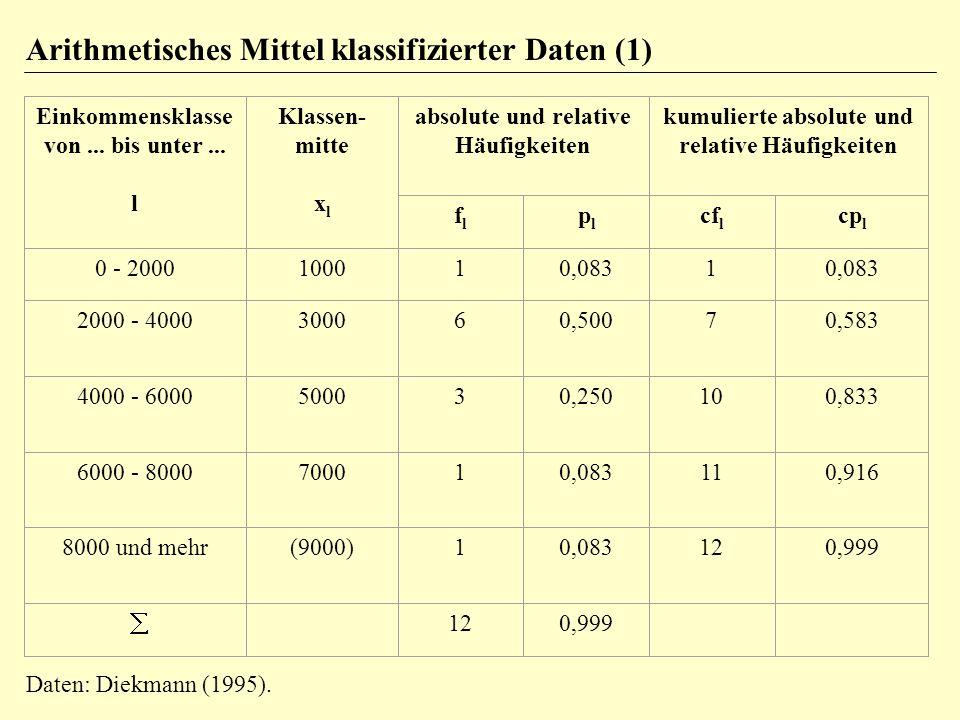 Arithmetisches Mittel klassifizierter Daten (1) Einkommensklasse von...