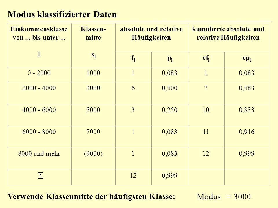 Median ~ Notation: X (X Tilde) teilt Werte in 2 gleich große Hälften ab Ordinalskala bei ungeradem N: Wert der mittleren Person bei geradem N: Mittelwert der beiden mittleren Personen (dies nur bei Intervallskala) bei mehrfach auftretenden Werten: 3 6 7 8 8 8 9 9 10 12 Uminterpretieren des Medians (mindestens die Hälfte der Personen liegt unter/über 8) oder lineare Interpolation (Median=8.17 siehe Benninghaus)