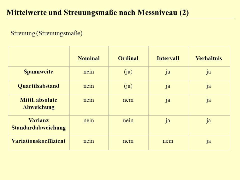 Mittelwerte und Streuungsmaße nach Messniveau (2) Streuung (Streuungsmaße) NominalOrdinalIntervallVerhältnis Spannweitenein(ja)ja Quartilsabstandnein(ja)ja Mittl.