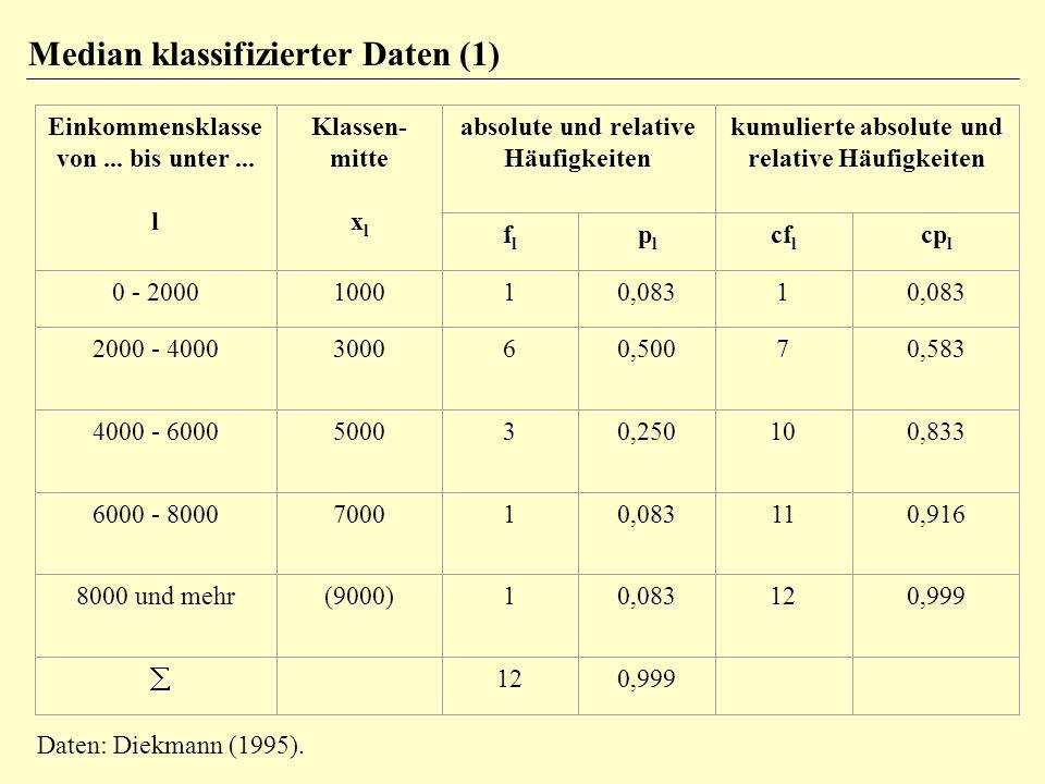Verwende lineare Interpolation im Medianintervall 2000-4000= Medianintervall 2000= c mu (exakte untere Grenze des Medianintervalls) 12= n (Stichprobenumfang) 1= cf u (kumulierte Häufigkeit unterhalb des Medianintervalls) 6= f m (Häufigkeit im Medianintervall) 2000= c mo - c mu (Breite des Medianintervalls) Median= c mu + [(n/2 - cf u ).