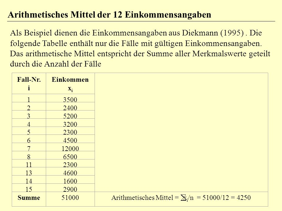 Standardabweichung klassifizierter Daten (1) Ein- kommens- klasse von...