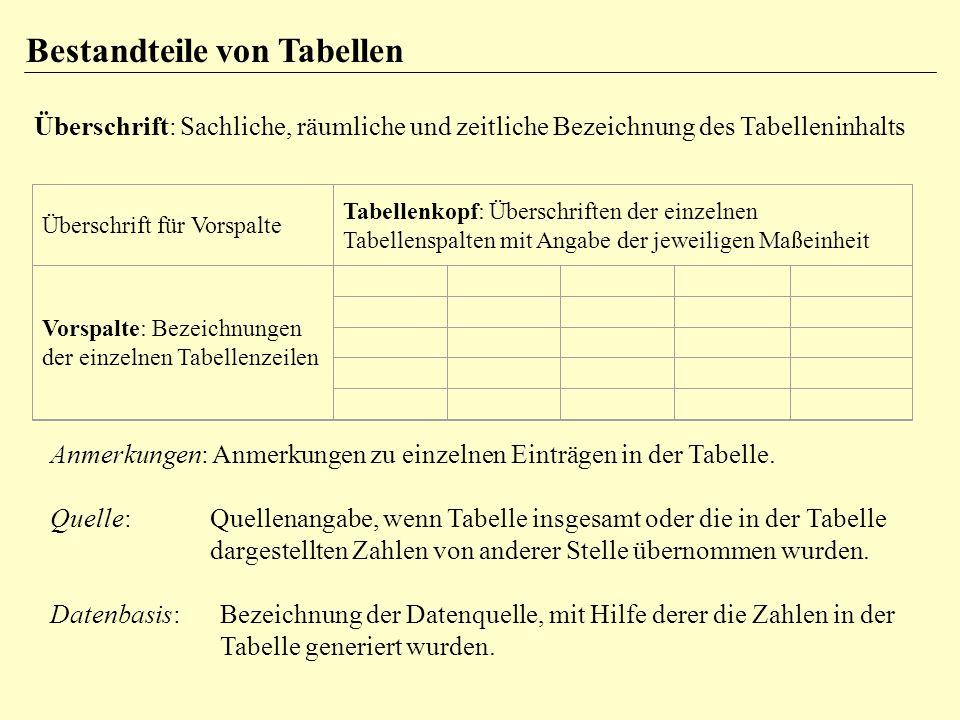Bestandteile von Tabellen Überschrift: Sachliche, räumliche und zeitliche Bezeichnung des Tabelleninhalts Überschrift für Vorspalte Tabellenkopf: Über