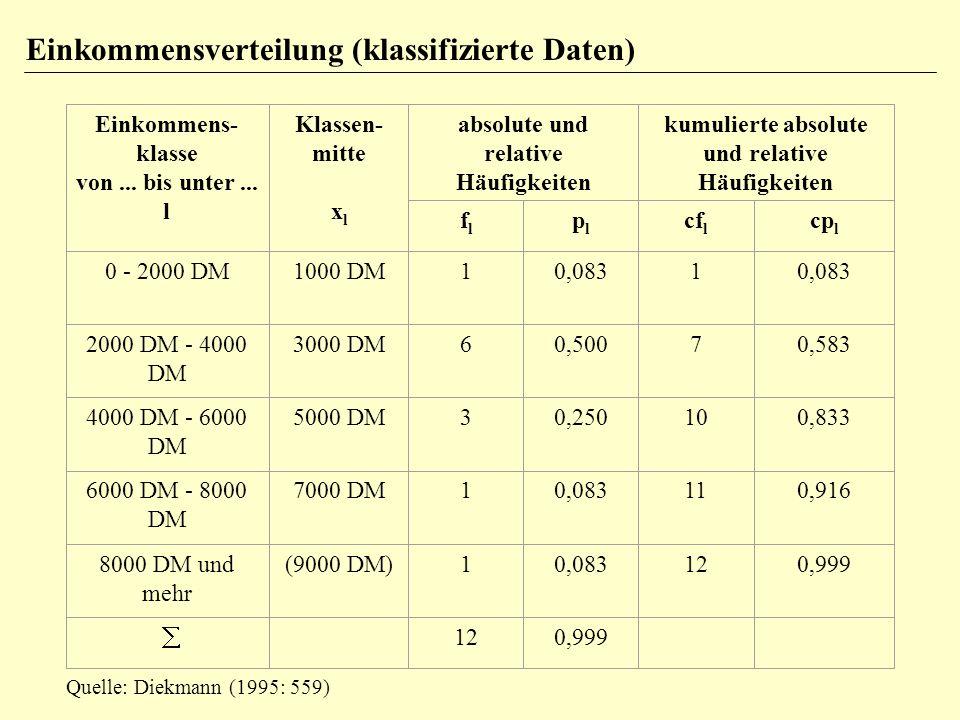 Einkommensverteilung (klassifizierte Daten) Einkommens- klasse von... bis unter... l Klassen- mitte x l absolute und relative Häufigkeiten kumulierte