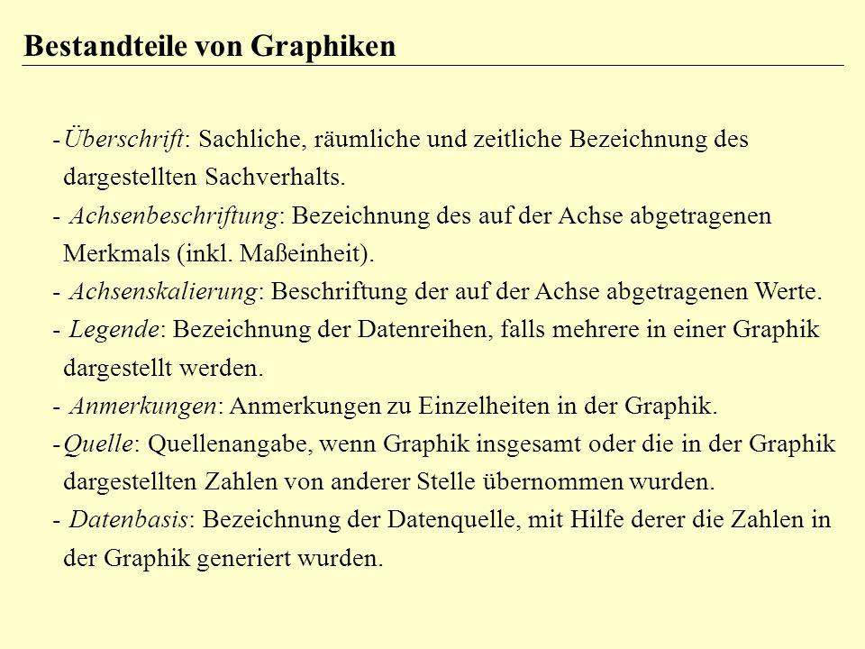 Bestandteile von Graphiken -Überschrift: Sachliche, räumliche und zeitliche Bezeichnung des dargestellten Sachverhalts. - Achsenbeschriftung: Bezeichn