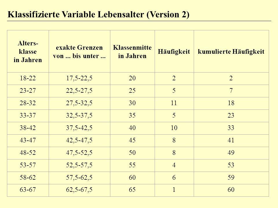 Klassifizierte Variable Lebensalter (Version 2) Alters- klasse in Jahren exakte Grenzen von... bis unter... Klassenmitte in Jahren Häufigkeitkumuliert