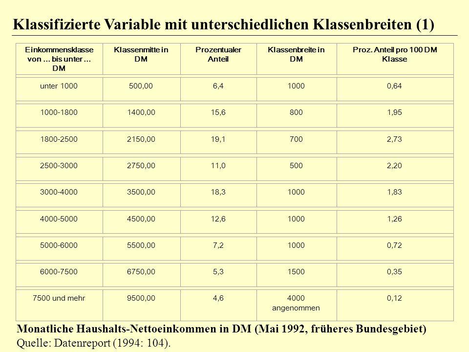 Klassifizierte Variable mit unterschiedlichen Klassenbreiten (1) Monatliche Haushalts-Nettoeinkommen in DM (Mai 1992, früheres Bundesgebiet) Quelle: D