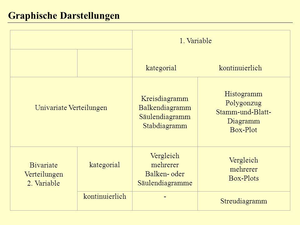 Graphische Darstellungen Univariate Verteilungen Kreisdiagramm Balkendiagramm Säulendiagramm Stabdiagramm Histogramm Polygonzug Stamm-und-Blatt- Diagr