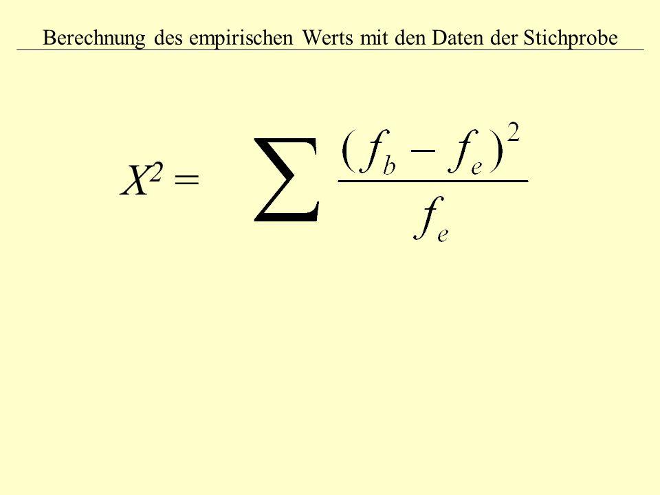 Berechnung des empirischen Werts mit den Daten der Stichprobe Χ 2 =